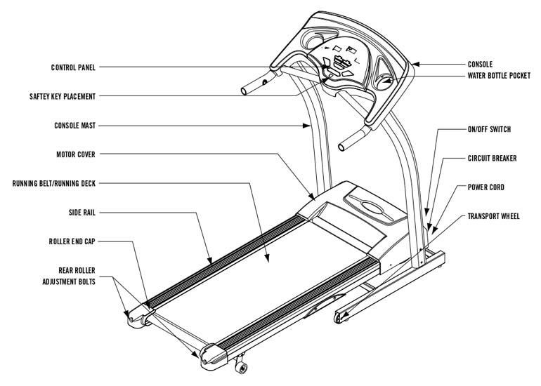 Horizon Fitness Merit 710T Treadmill Body Parts